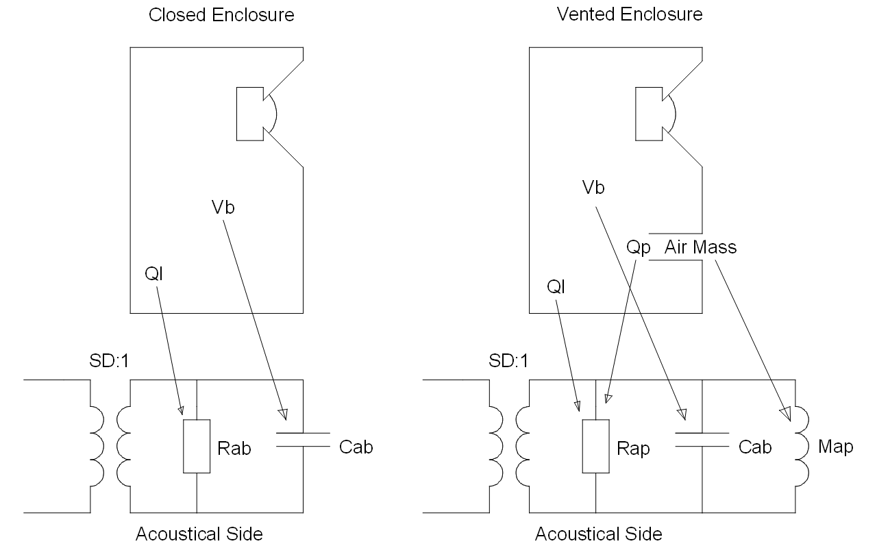 Figure 3. Loudspeaker Enclosure Model